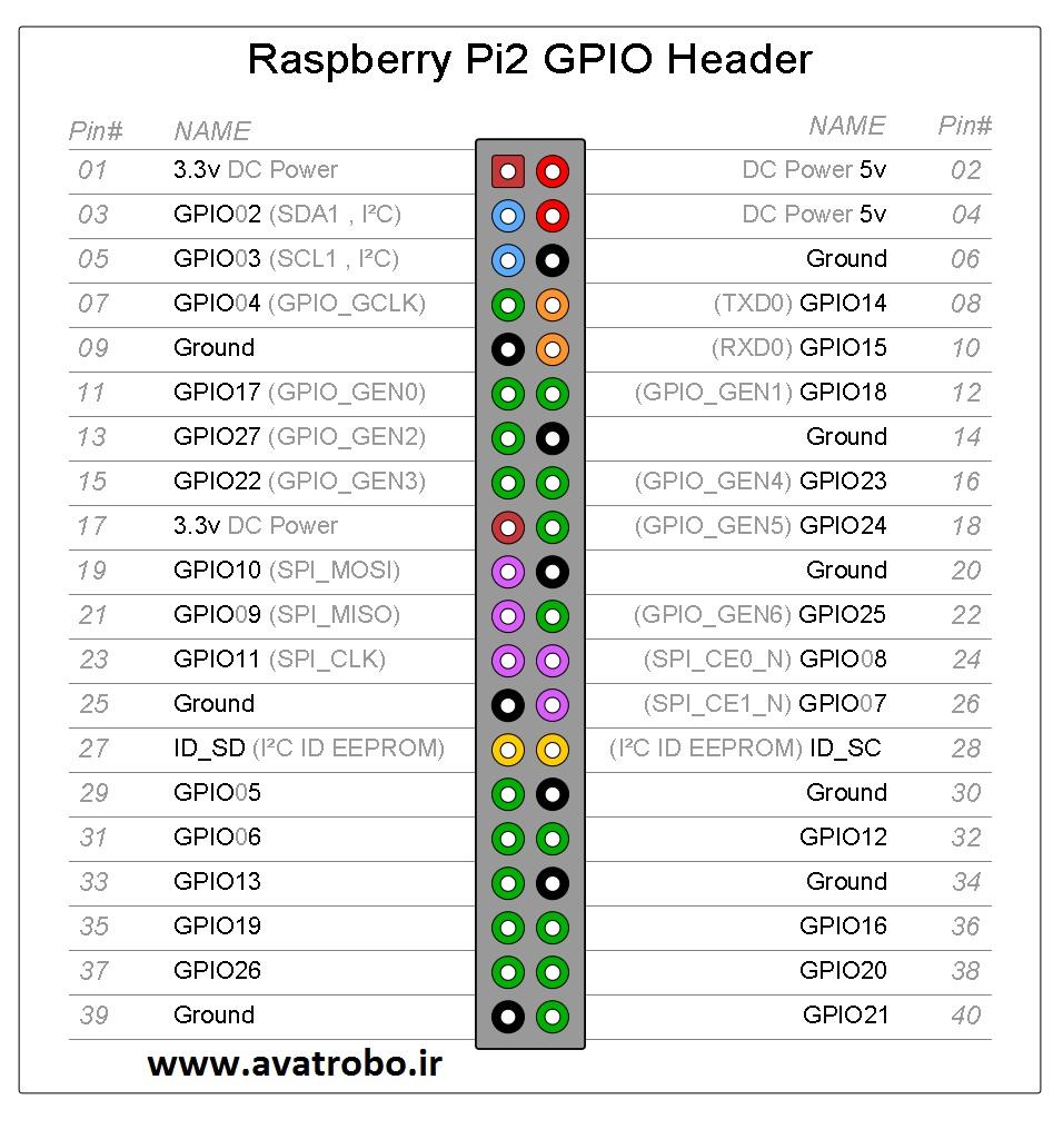 GPIO_Pi2