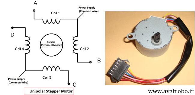 Unipolar-stepper-motor