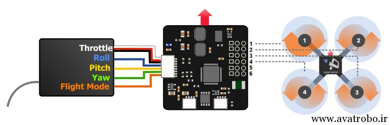 flight-control-receiver-motor