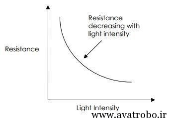 how_a-light_depedant_resistor