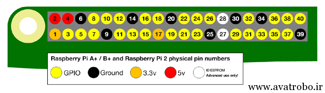 Raspberry-Pi-2-Model-B-GPIO-Layout