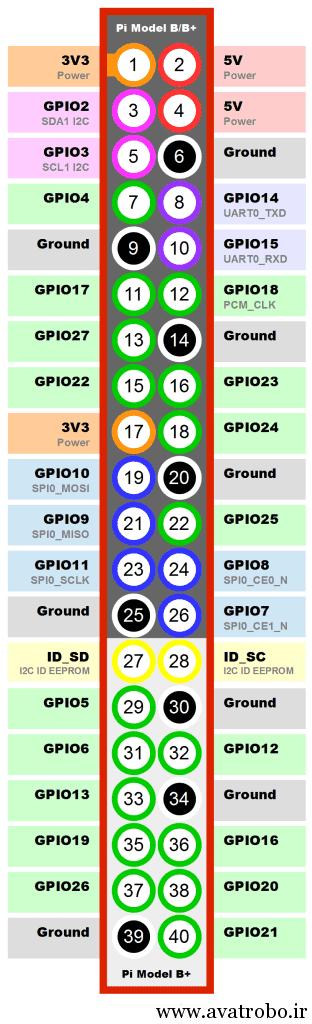 Raspberry-Pi-2-Model-B-GPIO 2