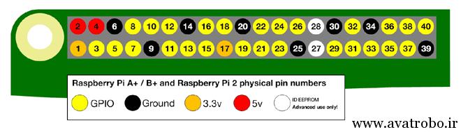 Raspberry-Pi-2-Model-B-GPIO-Layout