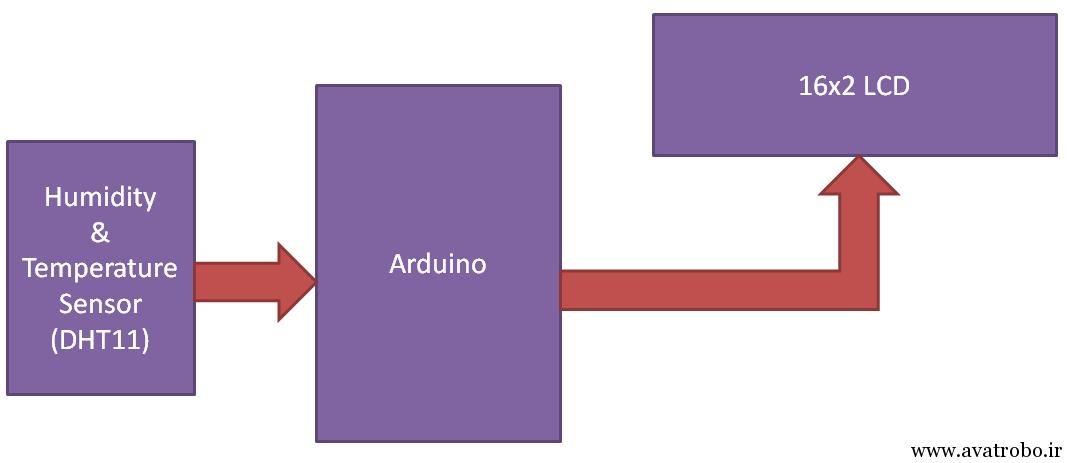 block Digram