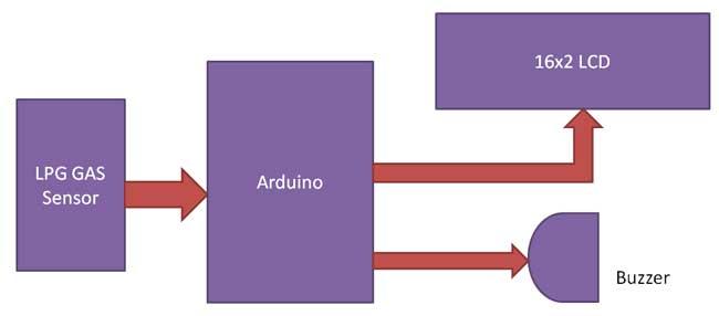 تشخیص نشت گاز ال پی جی با آردوینو
