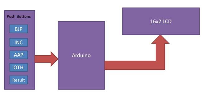 رای گیری الکترونیکی با آردوینو