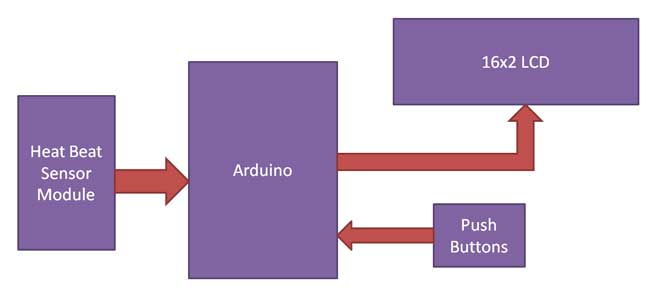 ضربان قلب با آردوینو
