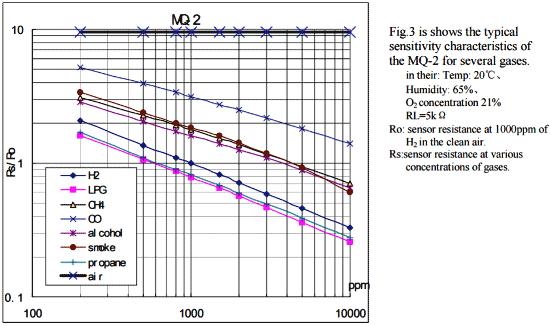 آشکار ساز دود با استفاده از سنسور گاز MQ2 و آردوینو