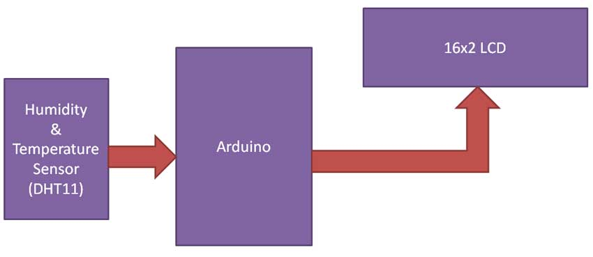 اندازه گیری دما و رطوبت با آردوینو